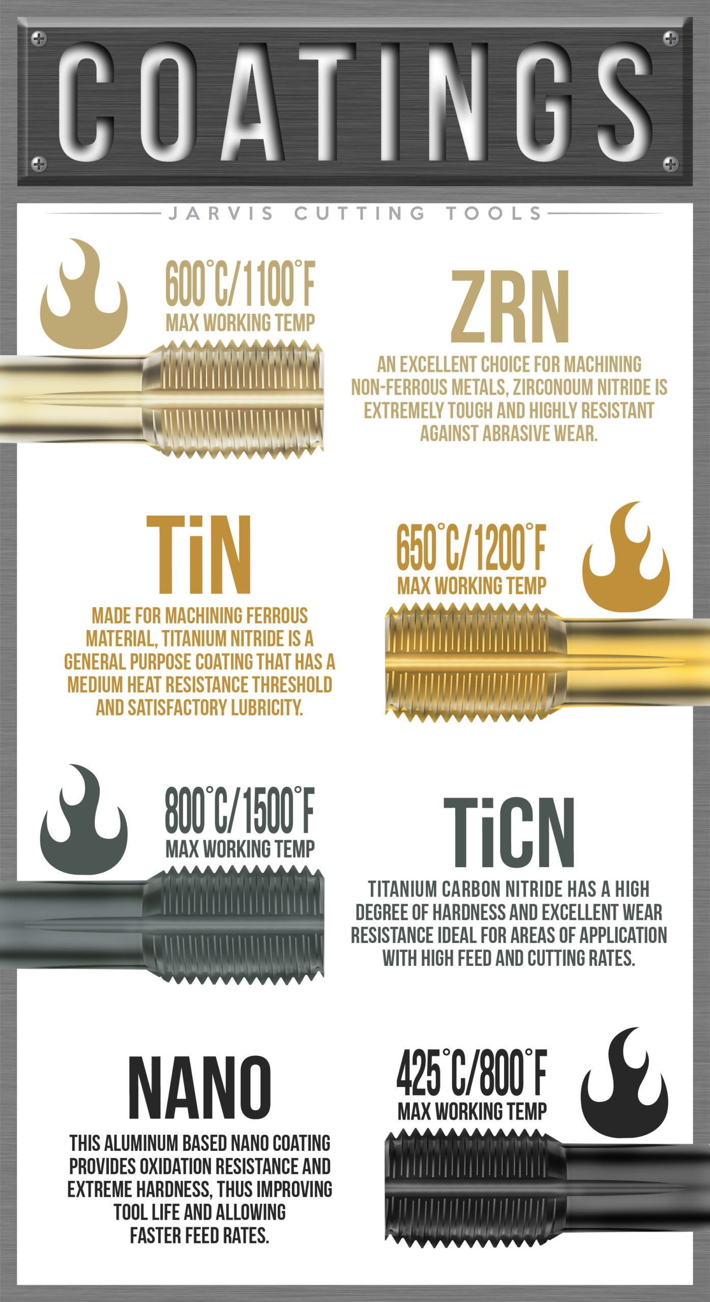 cutting tools coatings taps infographic